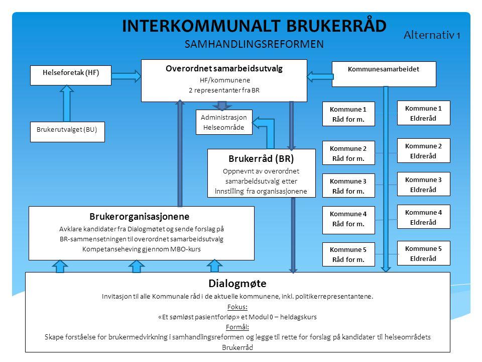 INTERKOMMUNALT BRUKERRÅD Overordnet samarbeidsutvalg
