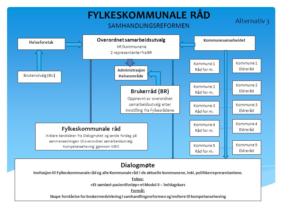 FYLKESKOMMUNALE RÅD SAMHANDLINGSREFORMEN Alternativ 3 Dialogmøte