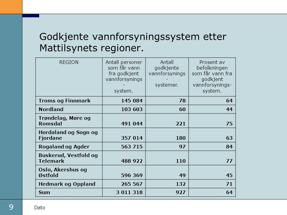 Godkjente vannforsyningssystem etter Mattilsynets regioner.
