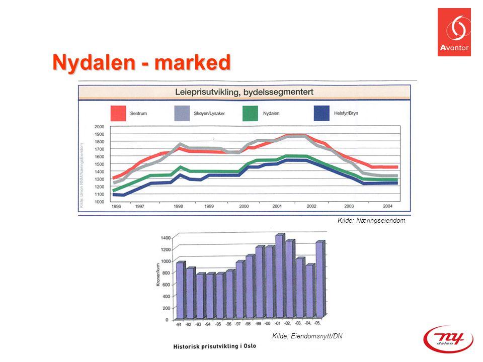 Nydalen - marked Kilde: Næringseiendom Kilde: Eiendomsnytt/DN