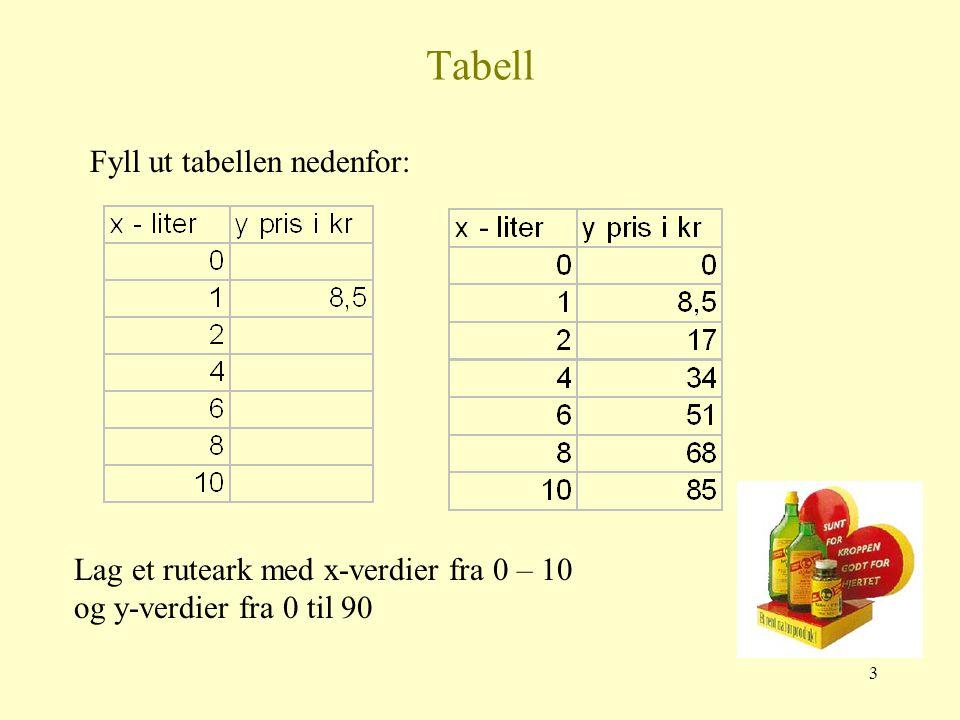 Tabell Fyll ut tabellen nedenfor:
