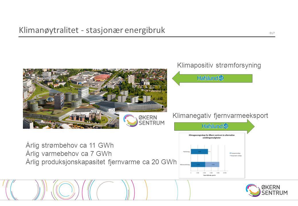 Klimanøytralitet - stasjonær energibruk