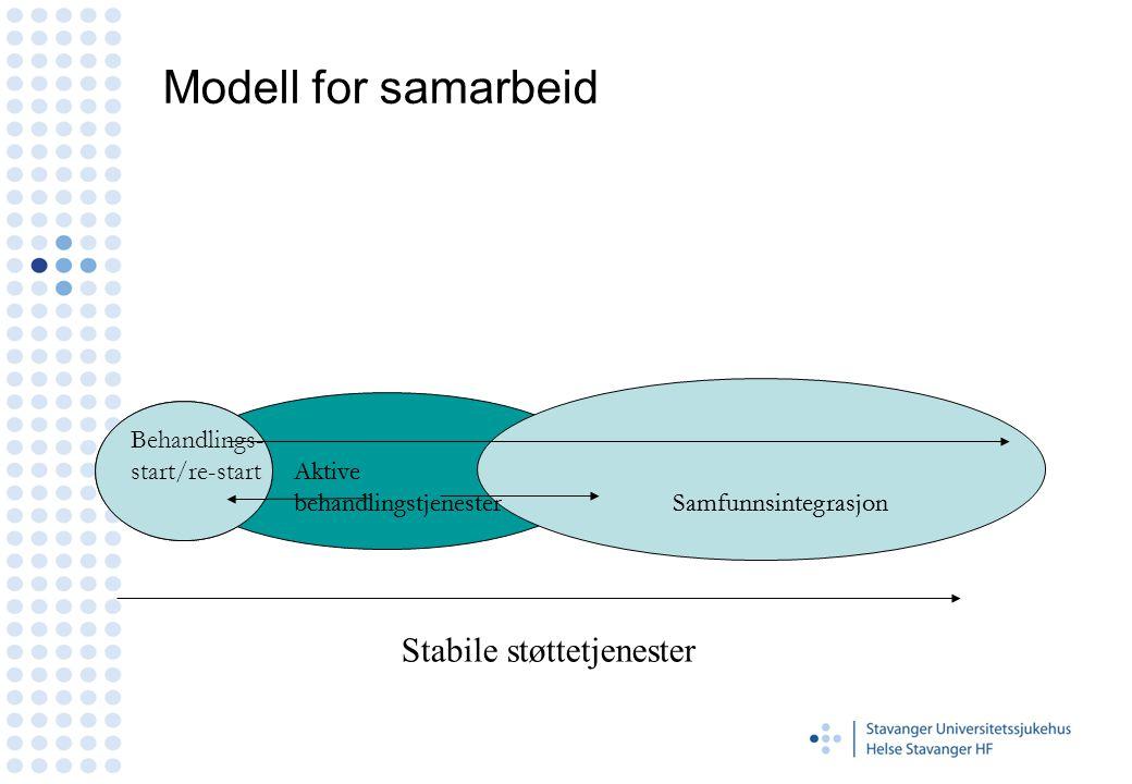 Modell for samarbeid Stabile støttetjenester Behandlings-