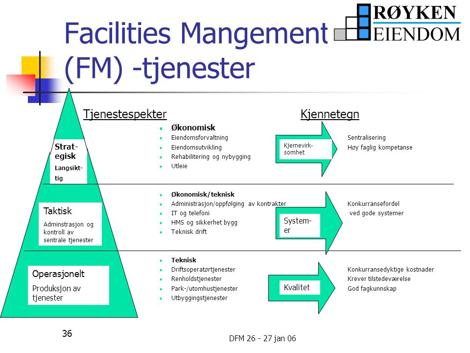 Facilities Mangement (FM) -tjenester