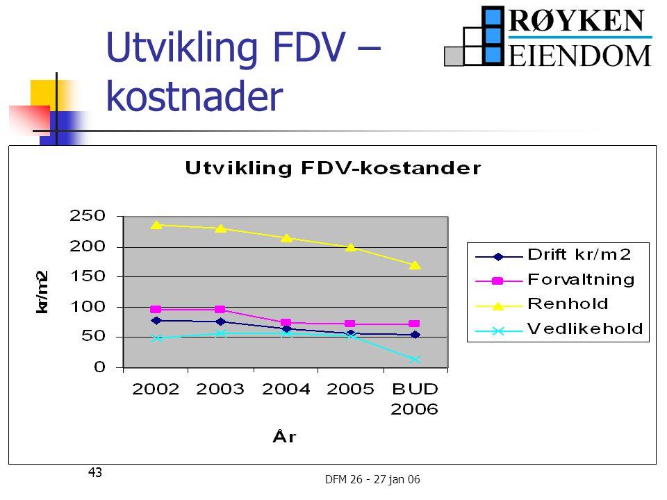 Utvikling FDV – kostnader