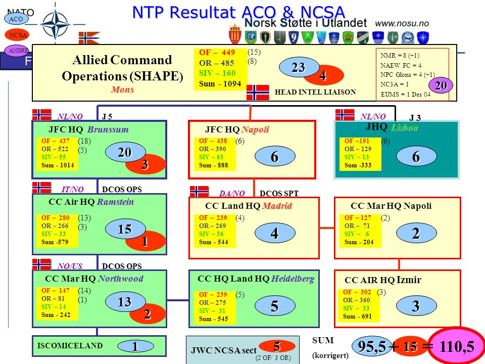 + = NTP Resultat ACO & NCSA 6 6 4 2 5 3 110,5 95,5 Allied Command