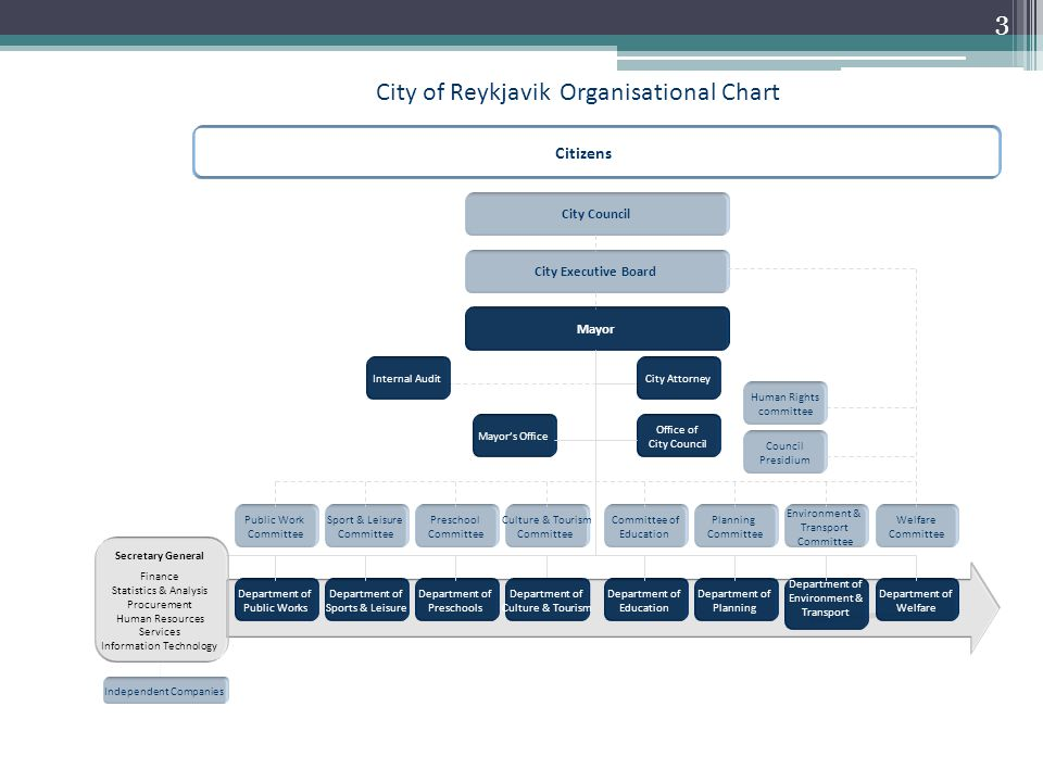 City of Reykjavik Organisational Chart