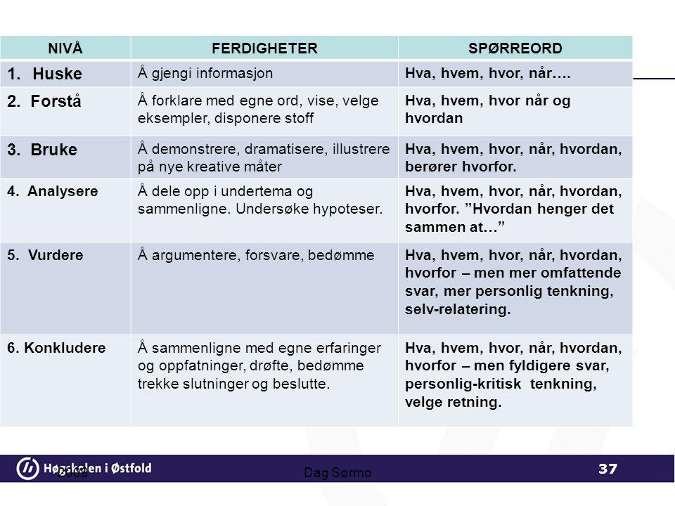 Huske 2. Forstå 3. Bruke NIVÅ FERDIGHETER SPØRREORD