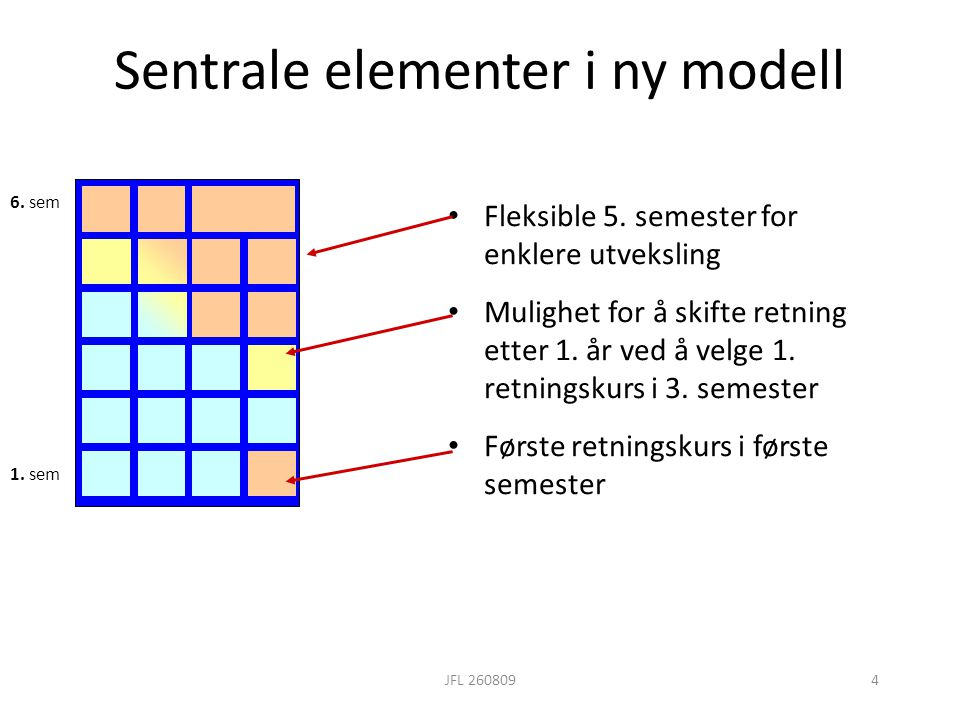 Sentrale elementer i ny modell