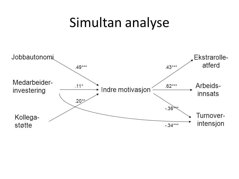 Simultan analyse Jobbautonomi Ekstrarolle- atferd Medarbeider-