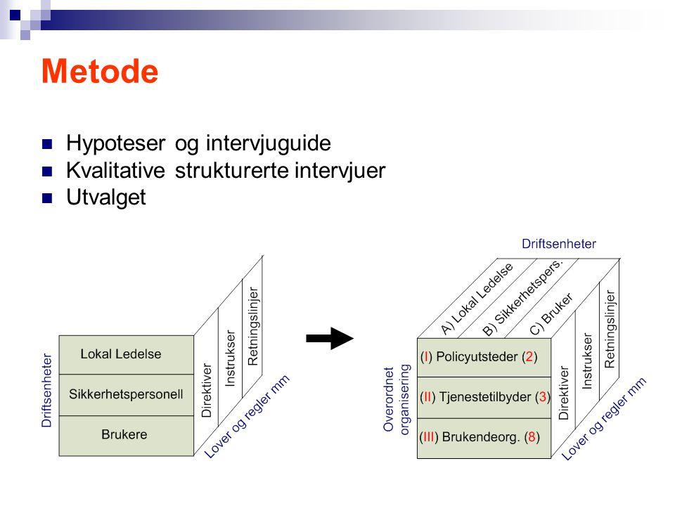 Metode Hypoteser og intervjuguide Kvalitative strukturerte intervjuer