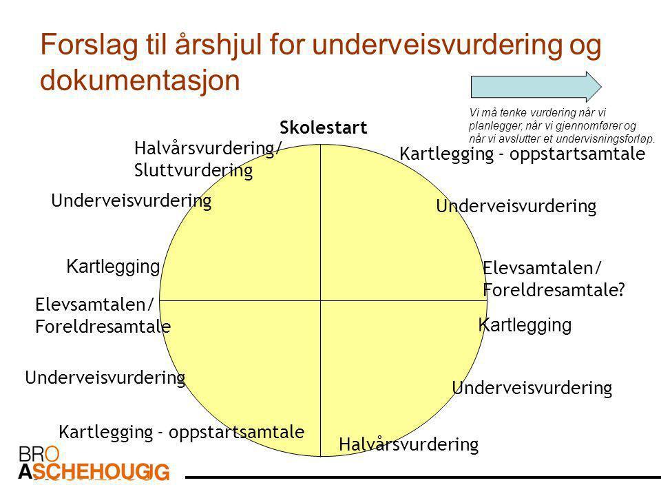 Forslag til årshjul for underveisvurdering og dokumentasjon