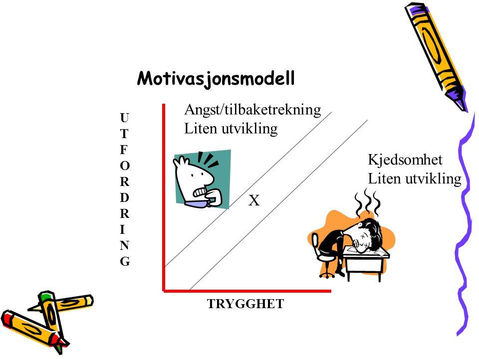 Motivasjonsmodell Angst/tilbaketrekning Liten utvikling