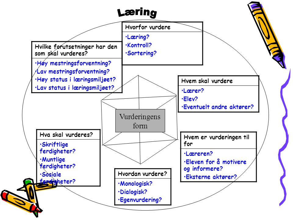 Vurderingens form Hvorfor vurdere Læring Kontroll