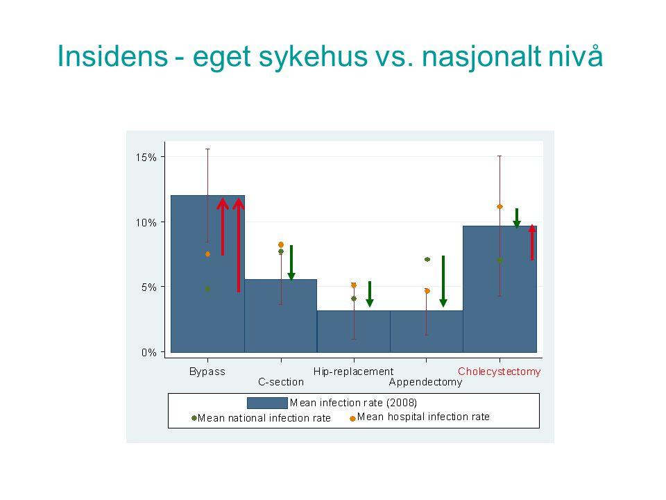 Insidens - eget sykehus vs. nasjonalt nivå