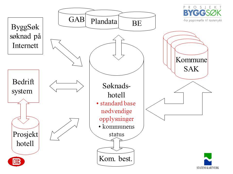 standard base nødvendige opplysninger