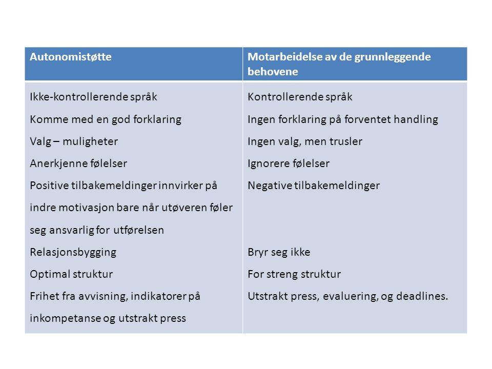 Autonomistøtte Motarbeidelse av de grunnleggende behovene. Ikke-kontrollerende språk. Komme med en god forklaring.