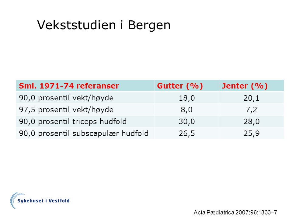 Vekststudien i Bergen Sml. 1971-74 referanser Gutter (%) Jenter (%)
