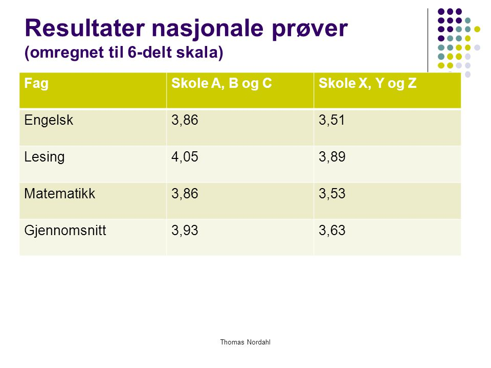 Resultater nasjonale prøver (omregnet til 6-delt skala)