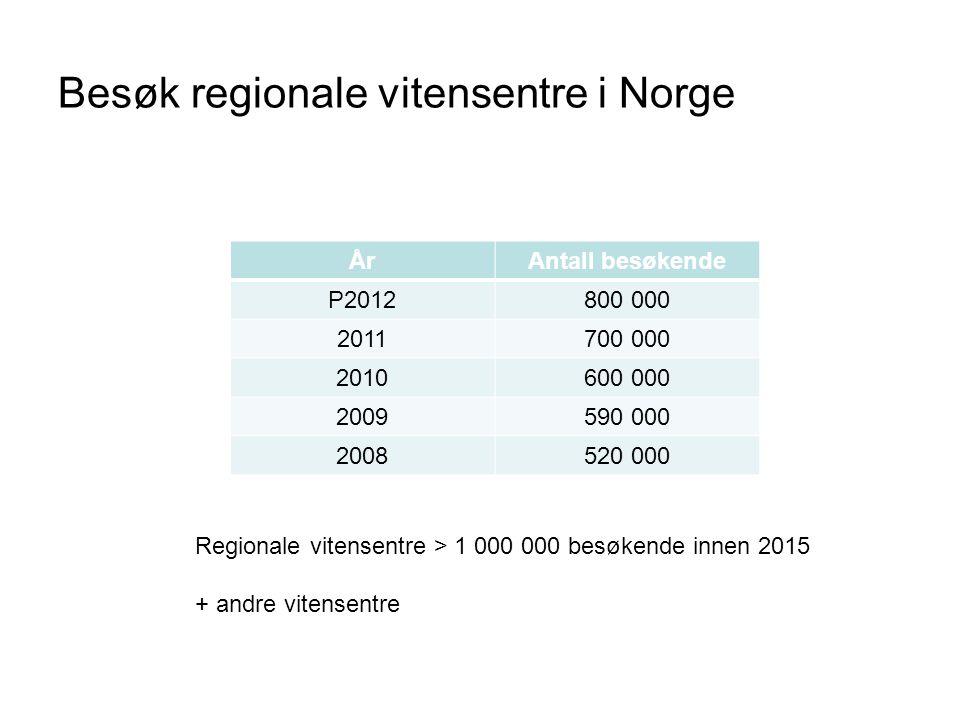 Besøk regionale vitensentre i Norge