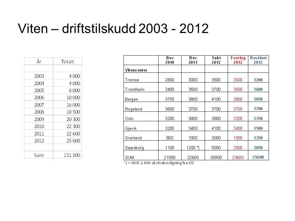Viten – driftstilskudd 2003 - 2012