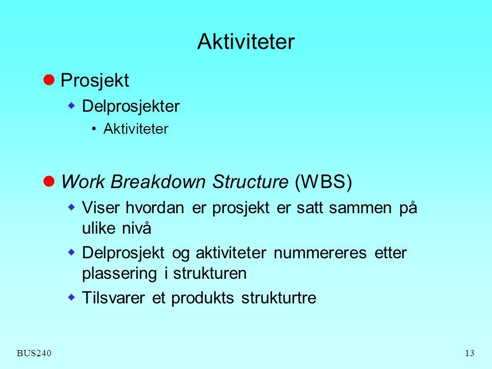 Aktiviteter Prosjekt Work Breakdown Structure (WBS) Delprosjekter