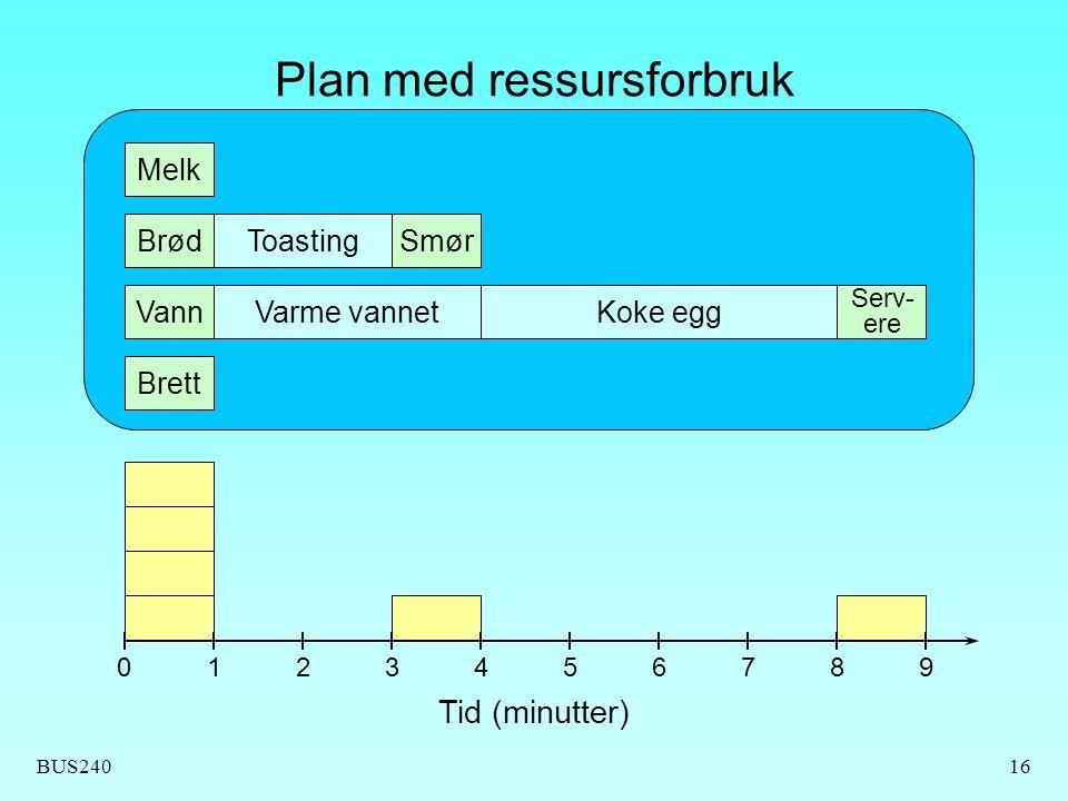 Plan med ressursforbruk