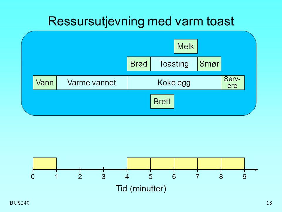 Ressursutjevning med varm toast