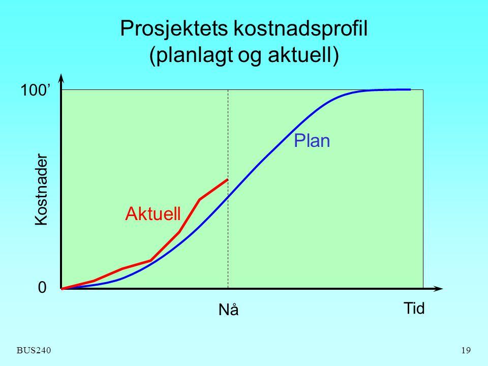 Prosjektets kostnadsprofil (planlagt og aktuell)