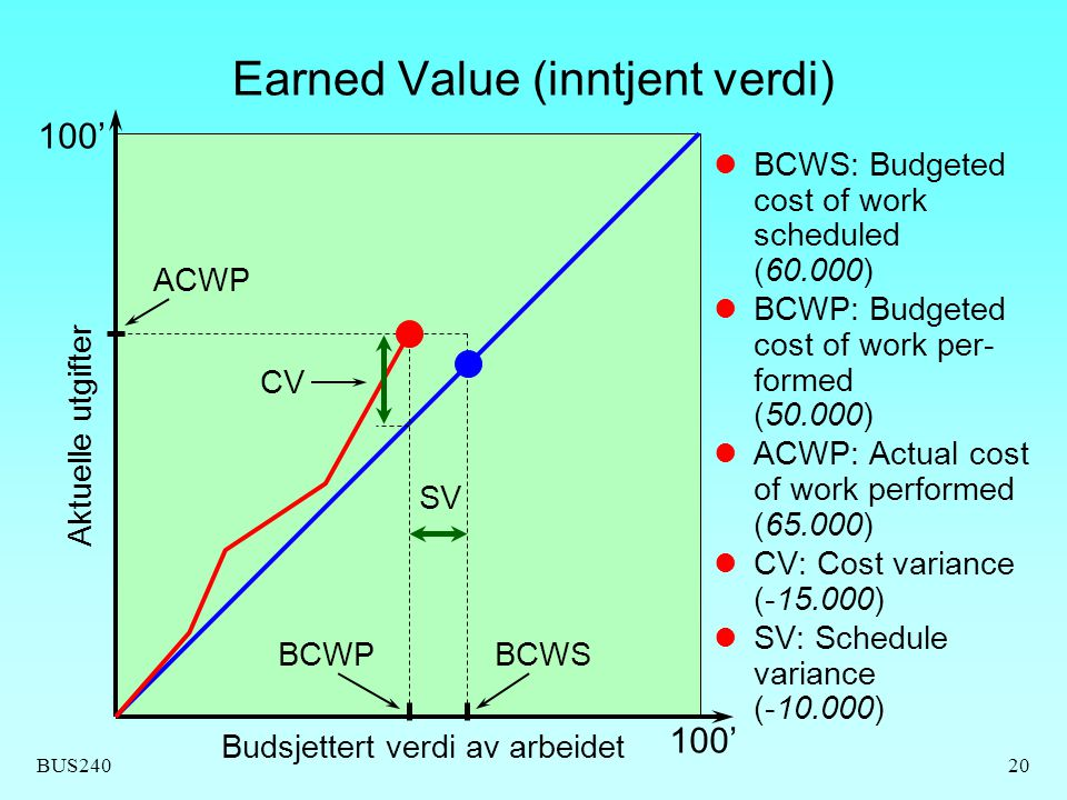 Earned Value (inntjent verdi)