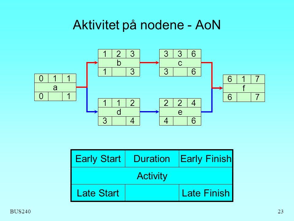 Aktivitet på nodene - AoN