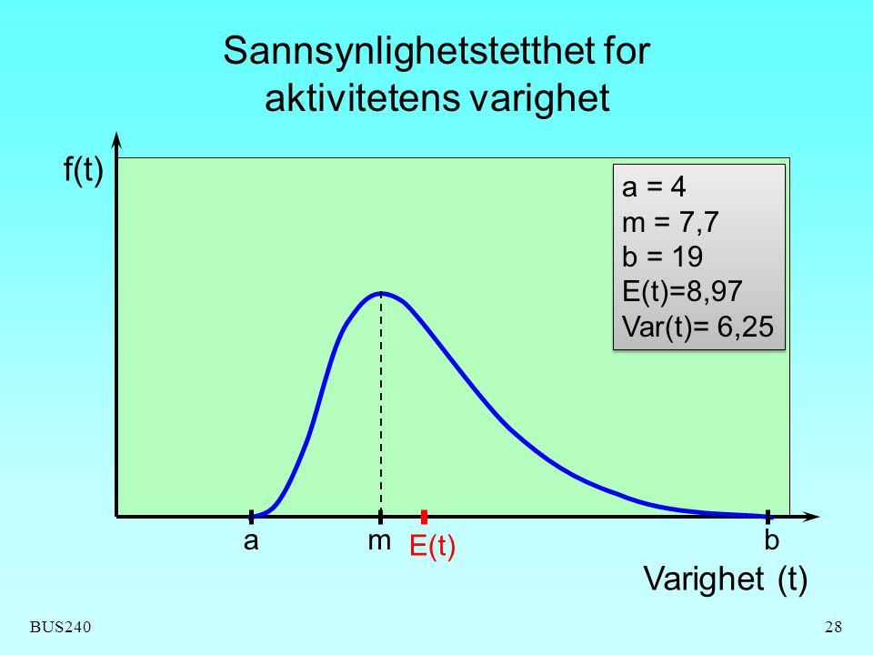 Sannsynlighetstetthet for aktivitetens varighet