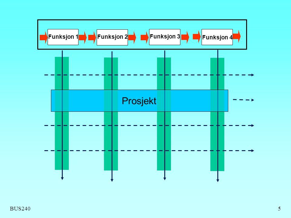 Funksjon 1 Funksjon 2 Funksjon 3 Funksjon 4 Prosjekt