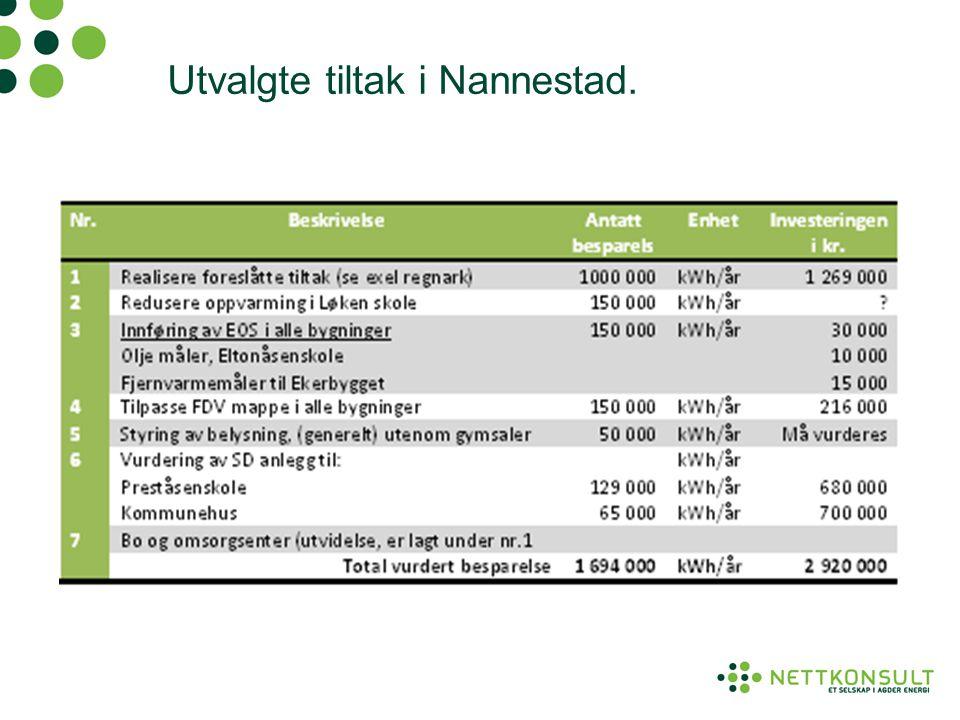 Utvalgte tiltak i Nannestad.