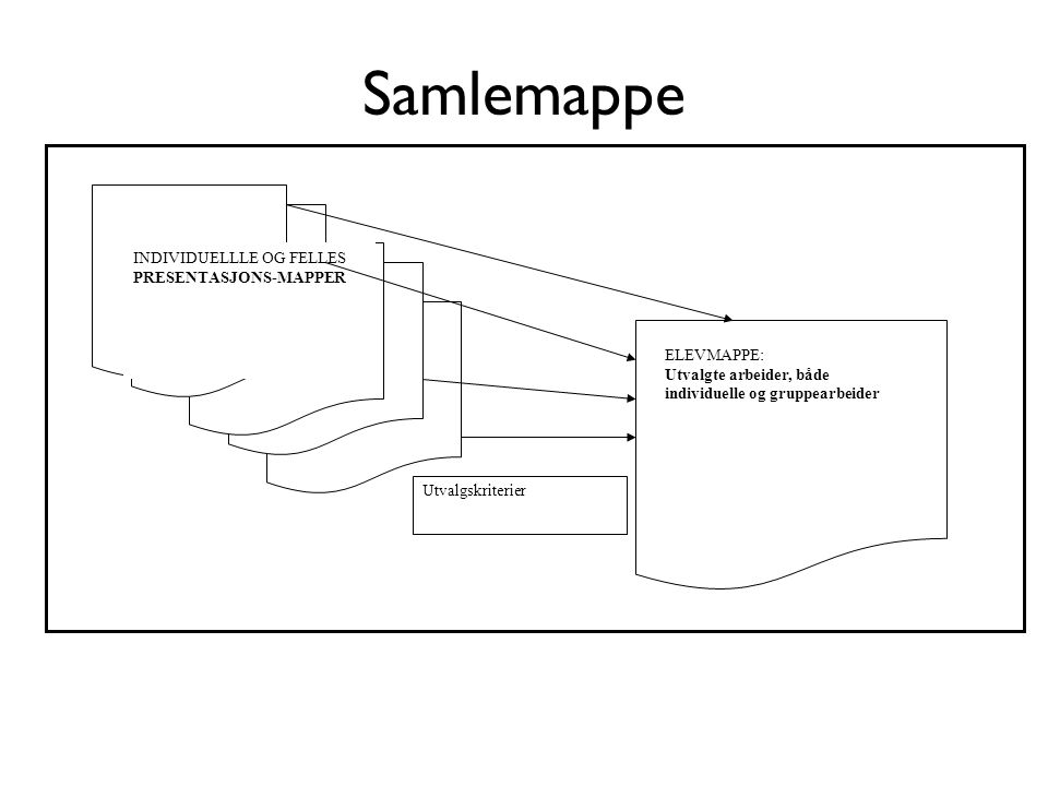 Samlemappe INDIVIDUELLLE OG FELLES PRESENTASJONS-MAPPER ELEVMAPPE: