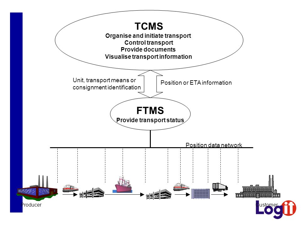 TCMS FTMS Organise and initiate transport Control transport