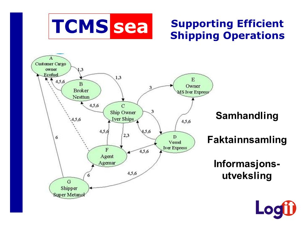Supporting Efficient Shipping Operations