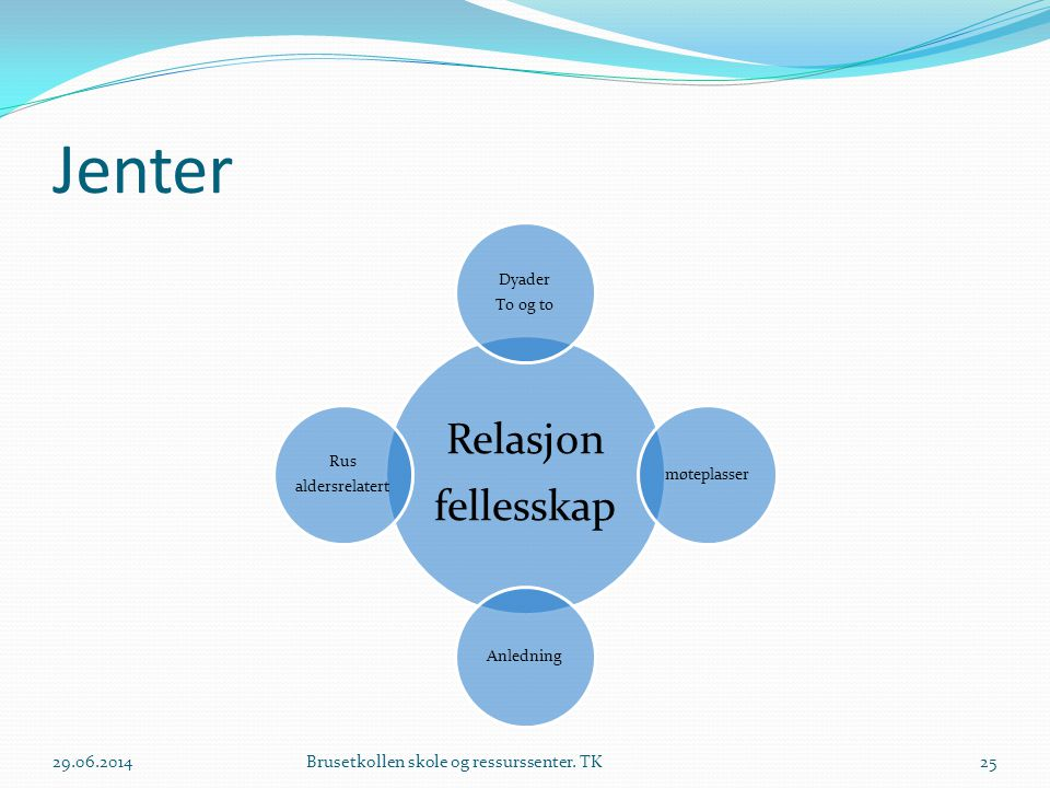 Jenter 03.04.2017 Brusetkollen skole og ressurssenter. TK fellesskap