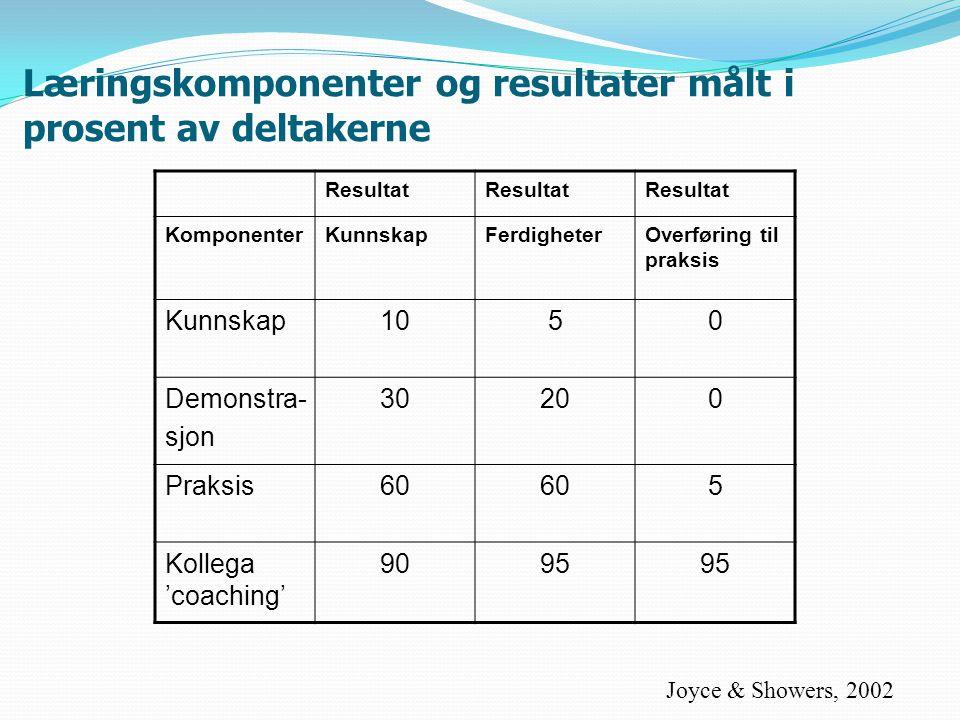 Læringskomponenter og resultater målt i prosent av deltakerne