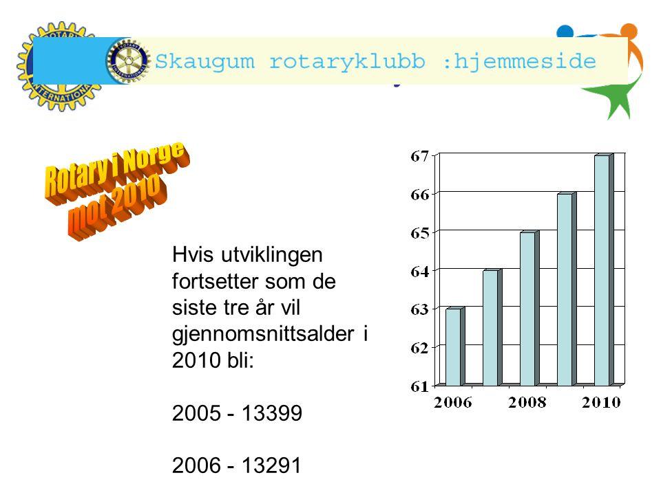 Rotary i Norge Rotary i Norge mot 2010 Rotary i Norge mot 2010