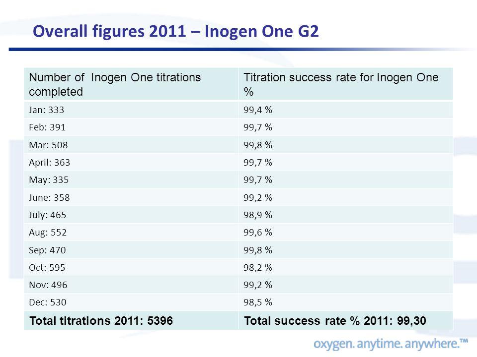 Overall figures 2011 – Inogen One G2