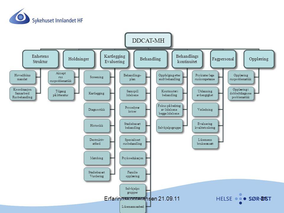 DDCAT-MH Erfaringskonferansen 21.09.11 Enhetens Struktur Holdninger