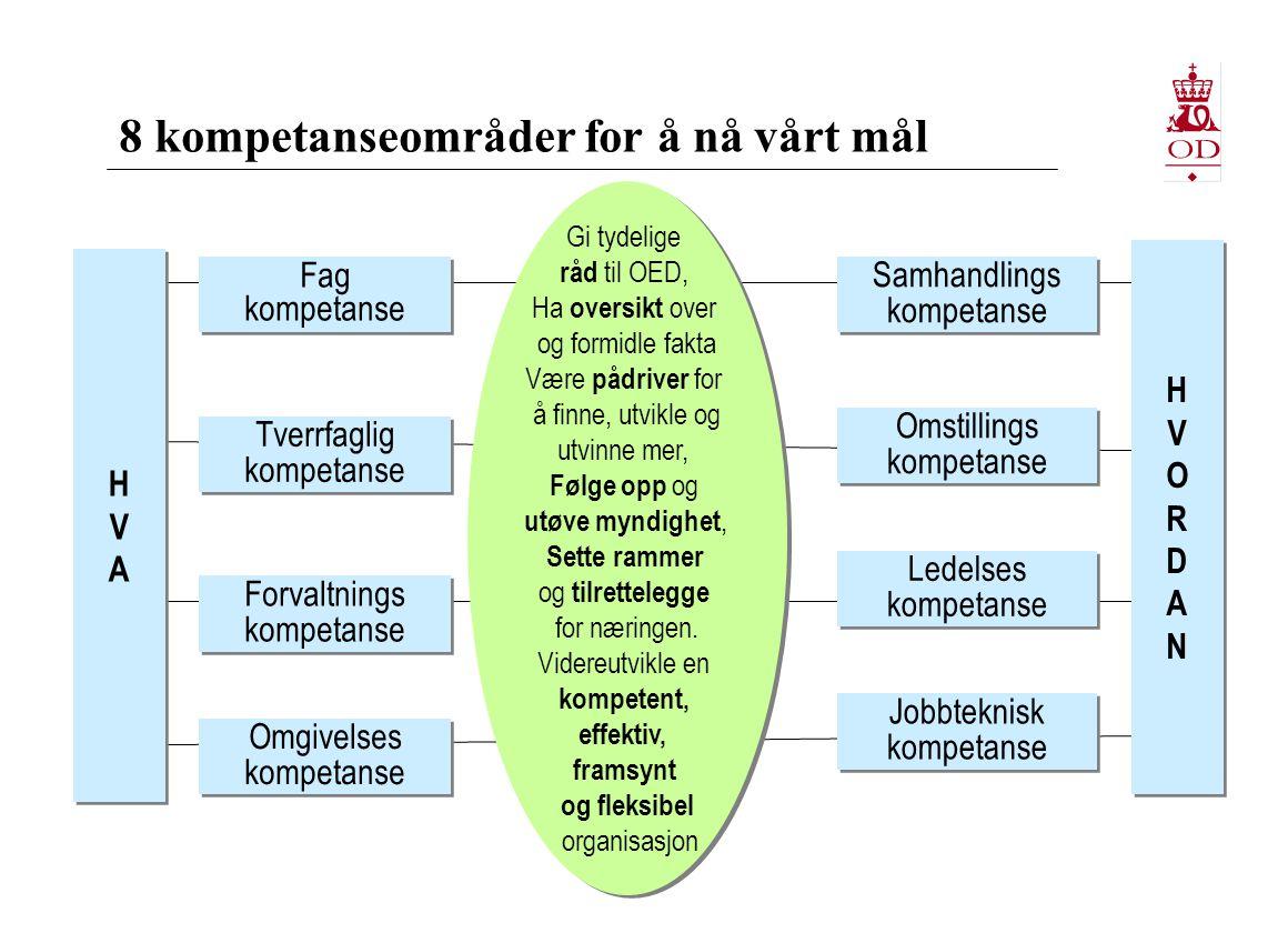 8 kompetanseområder for å nå vårt mål