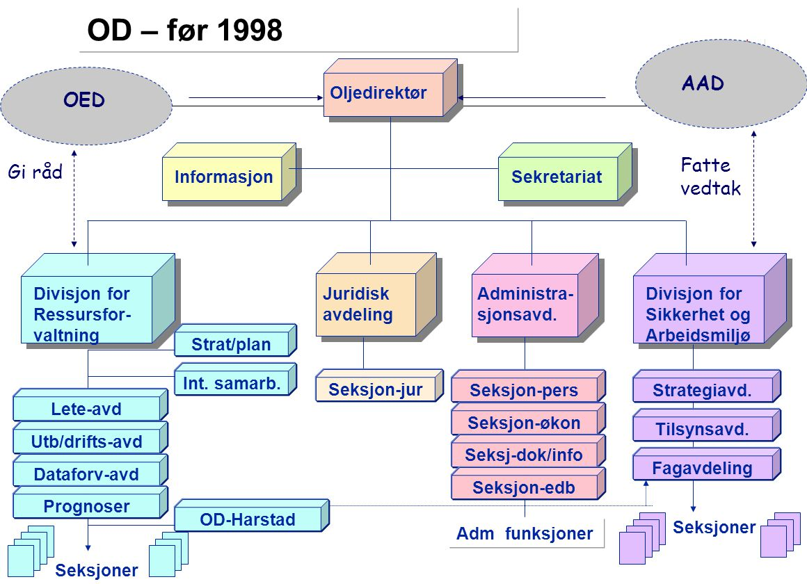 OD – før 1998 AAD OED Fatte Gi råd vedtak Oljedirektør Informasjon