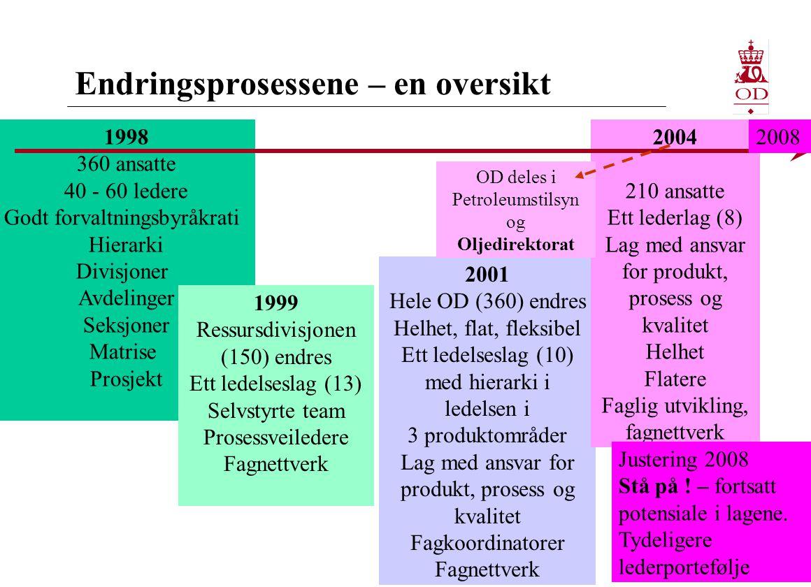 Endringsprosessene – en oversikt