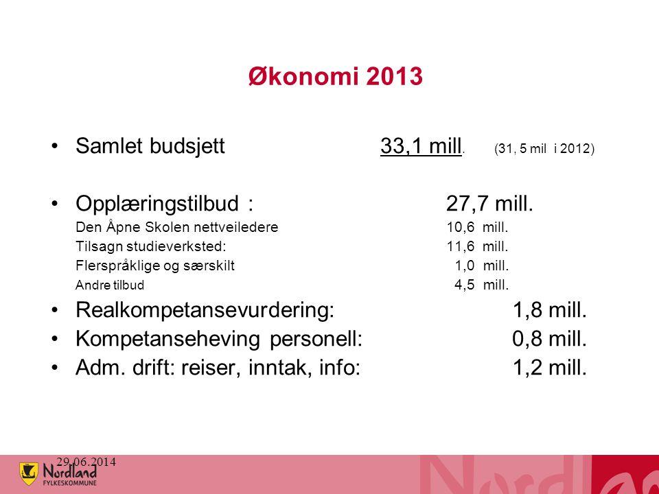 Økonomi 2013 Samlet budsjett 33,1 mill. (31, 5 mil i 2012)