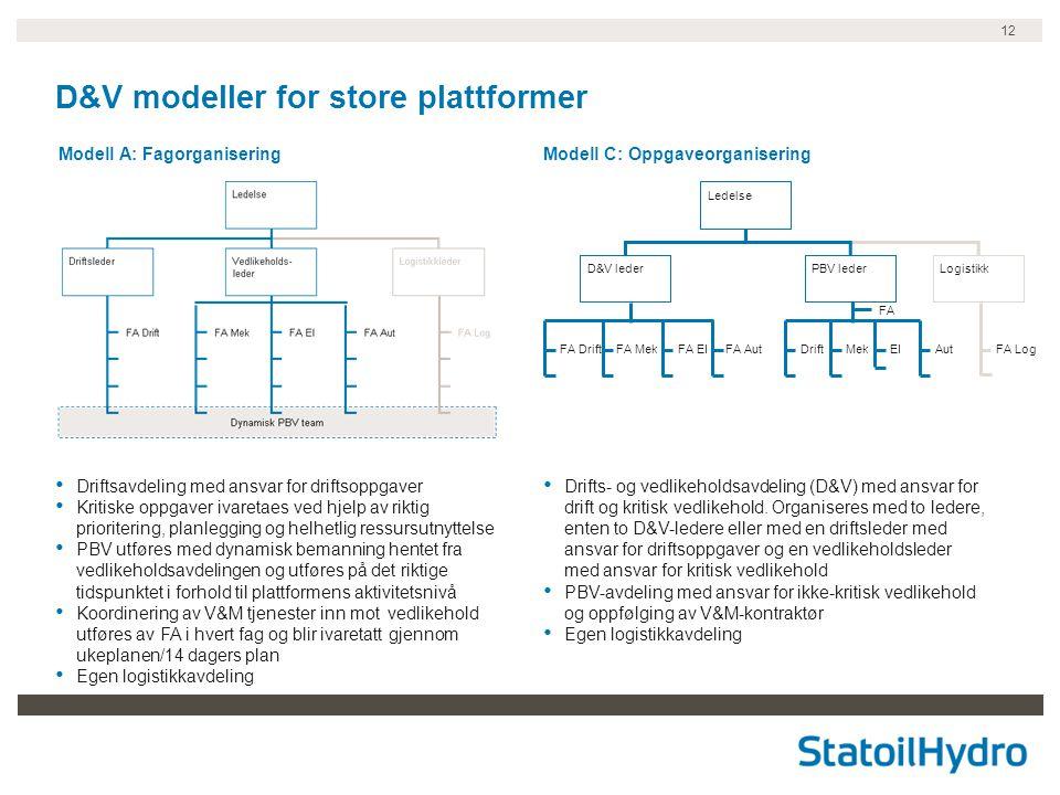 D&V modeller for store plattformer