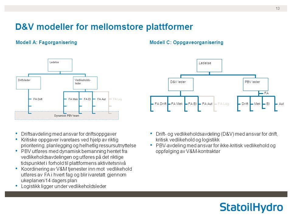 D&V modeller for mellomstore plattformer
