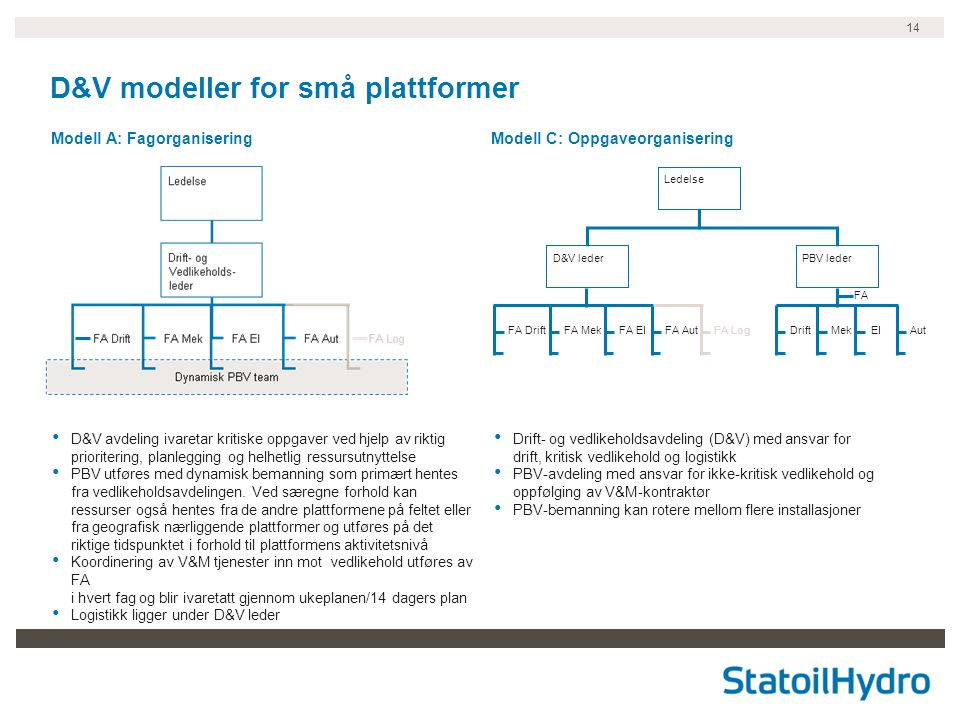 D&V modeller for små plattformer