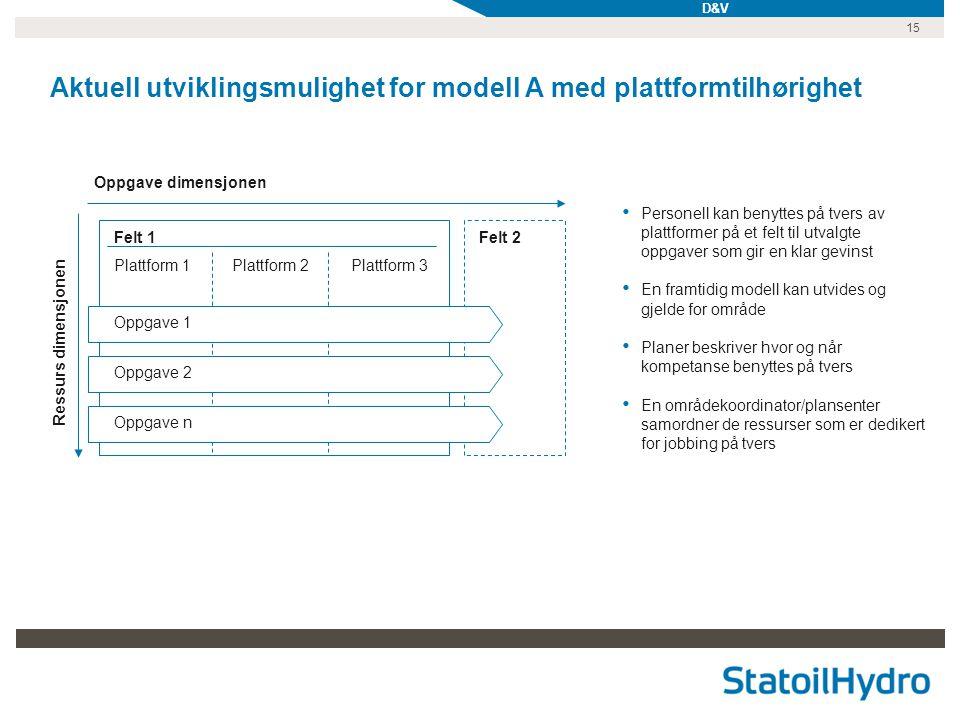 Aktuell utviklingsmulighet for modell A med plattformtilhørighet